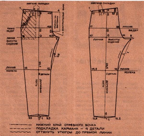 Детской одежды выкройки брюк для девочки