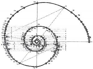 Химические элементы выстроенные в спираль
